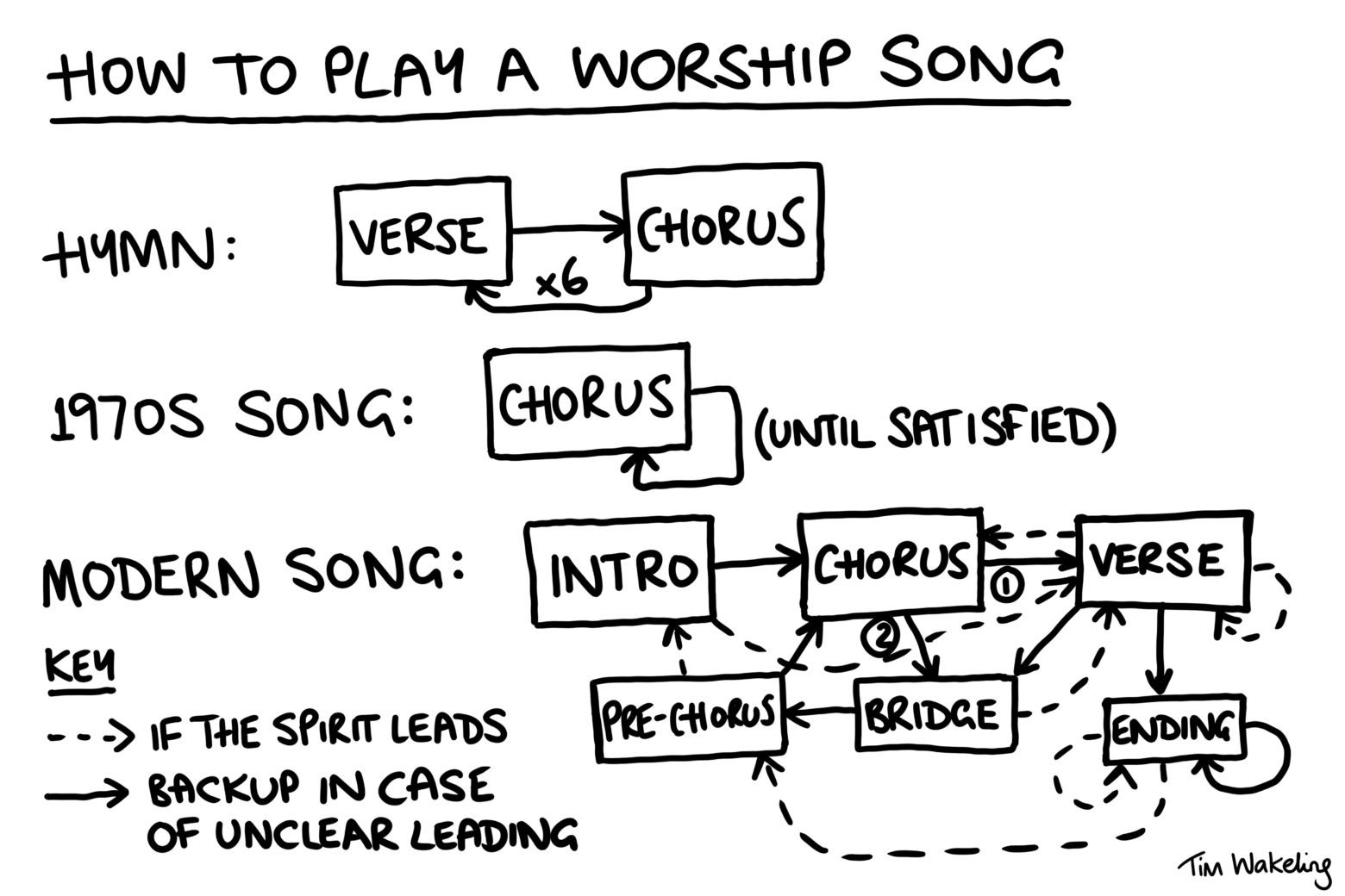 How to play a worship song