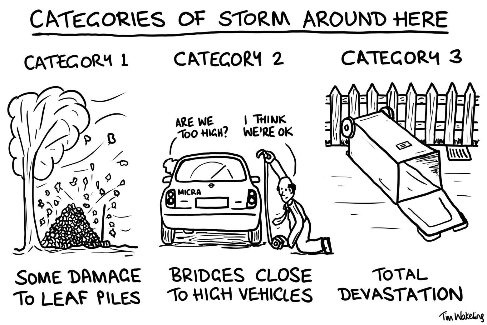Categories of storm