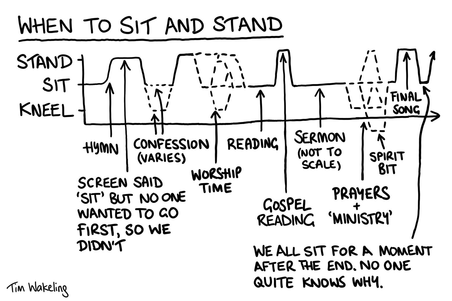 When to sit and stand